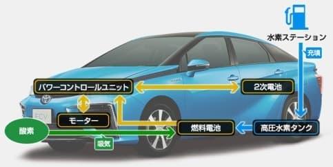 FCV が走行する仕組み  (出典:トヨタ自動車 Web サイト)