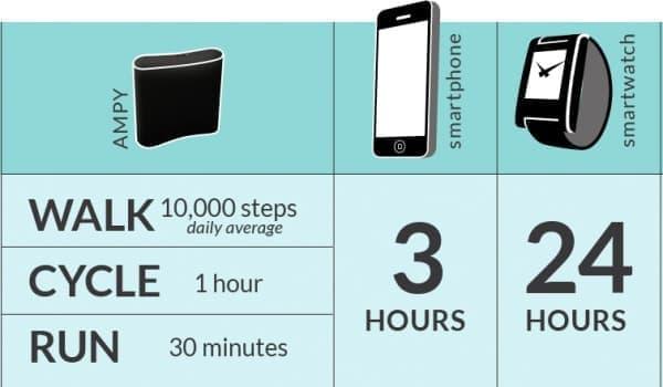 徒歩なら1万歩、自転車なら1時間、ジョギングなら30分の運動で、  スマートフォンを3時間利用できる電力を発生する