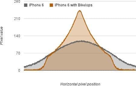 iPhone 6 に「Bikelops」を取り付けた場合の照度分布  中央付近に光束が集中しているのがわかる