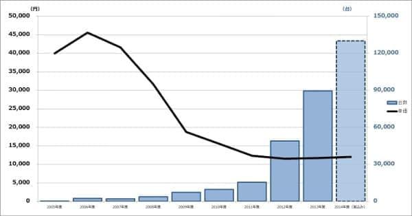 オートバックスにおけるドライブレコーダの販売台数と価格の推移