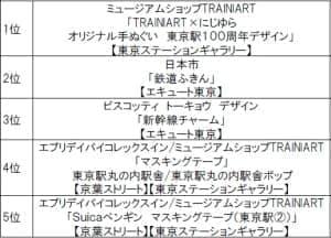 人気東京駅グッズランキング ベスト5