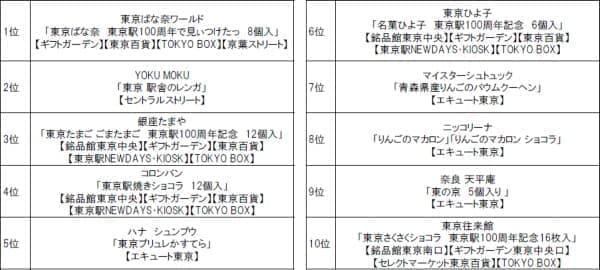 人気お土産ランキング ベスト10