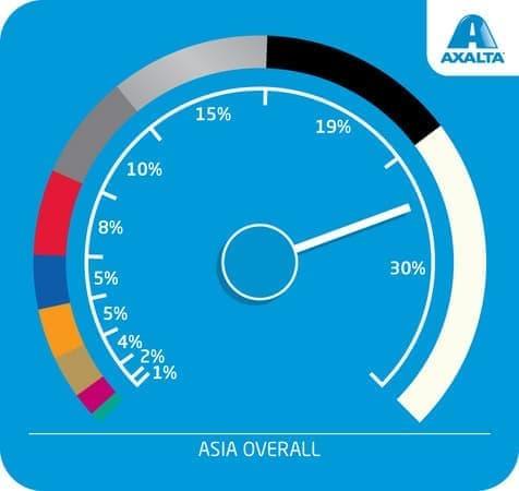 世界の車市場における車体カラーの割合