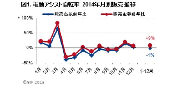 駆け込み需要とその反動が顕著な2014年の売り上げ推移