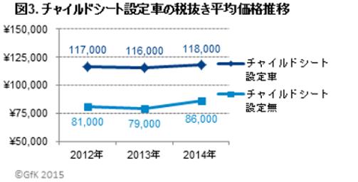 チャイルドシート設定車は平均12万円弱