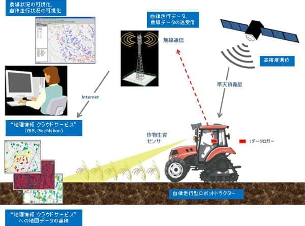 無人農作業のシステム
