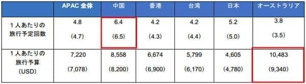 APEC 内での、2015年の旅行予定回数と1回の予算