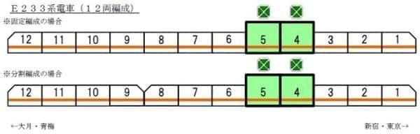 連結位置:E233系電車の東京寄りから4両目・5両目に2階建てグリーン車を連結
