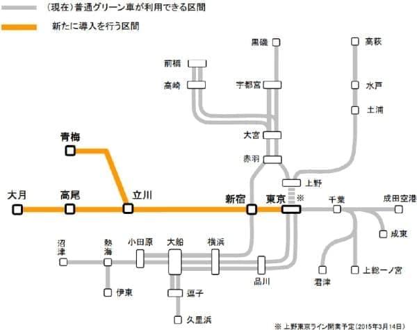 JR 東日本によるグリーン車展開