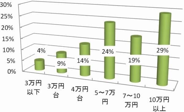 スポーツ車価格帯別売上分布(平成25年)