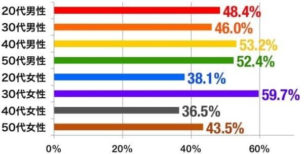 男女・年代別の、「新幹線通勤を希望する」人の割合