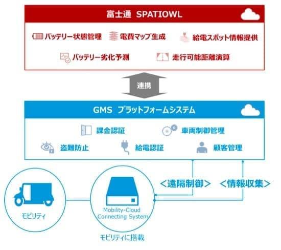 富士通と GMS の連携イメージ