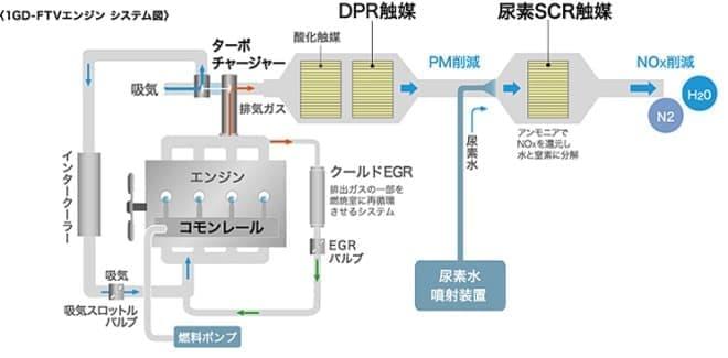 新型クリーンディーゼルエンジンシステム図