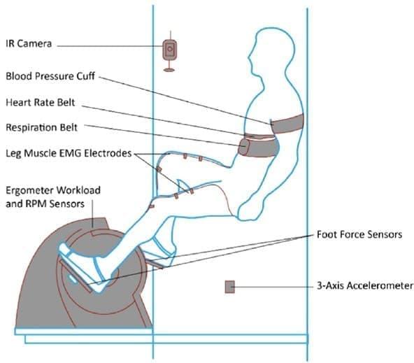 MITが人工重力発生装置を開発中  なんと、足こぎ式!