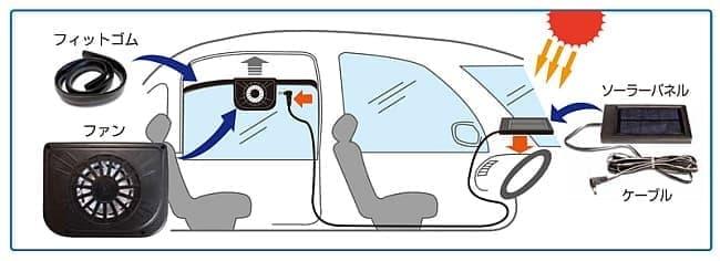 「ROOMMATE 自動車用ソーラーパワー換気扇」動作概念図