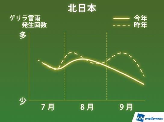 北日本でのゲリラ雷雨発生傾向