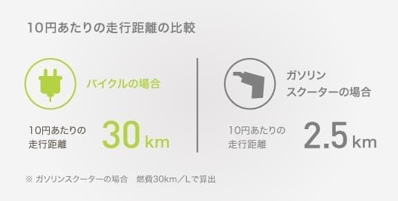 走行コストはガソリン二輪車の12分の1程度