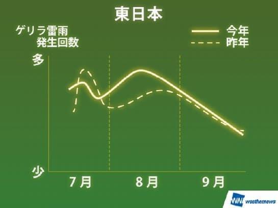 東日本でのゲリラ雷雨発生傾向