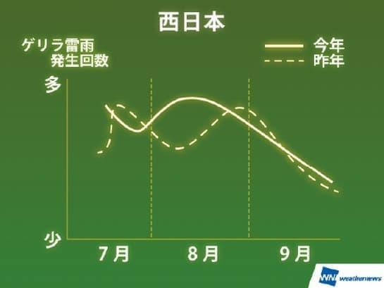 西日本でのゲリラ雷雨発生傾向