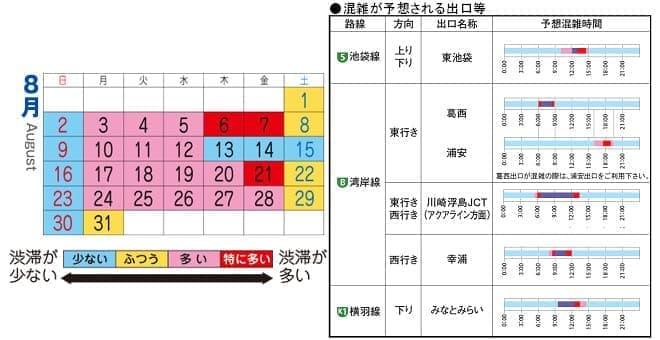 8月の渋滞予測(左)と13~16日の混雑予想地点(右)
