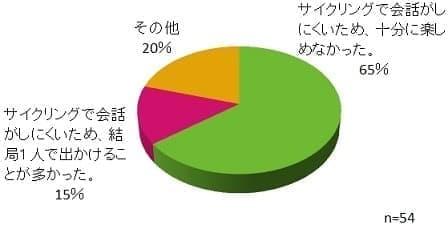 骨伝導ヘッドホンについてのアンケート結果  (NCDがShinjuku Bicycle Festa 2015で実施)