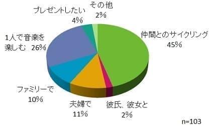 骨伝導ヘッドホンをどのようなシーンで利用したいか?についてのアンケート結果   音楽を聴きたいという人も、かなり多く存在する  (NCDがShinjuku Bicycle Festa 2015で実施)