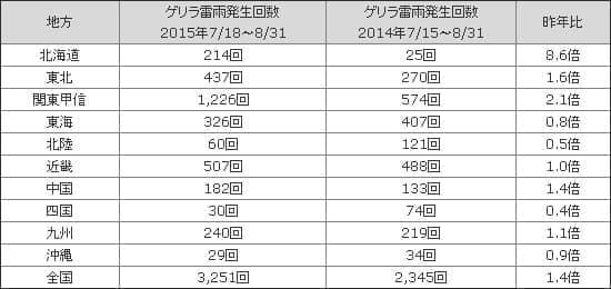 関東甲信地方での発生回数はなんと1,226回  2016年はもっと増えるかも?  (データはウェザーニューズの集計によるもの)