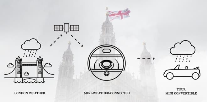 「MINI-WEATHER-CONNECTED」システム概要  「RAINY(雨)」「FOGGY(霧)」「STORMY(雷)」の3つのモードを備える