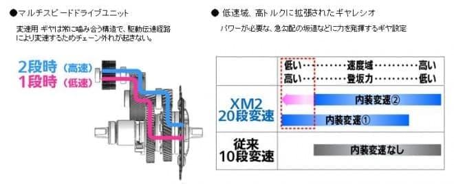 「内装2段変速マルチスピードドライブユニット」を搭載した「XM2」