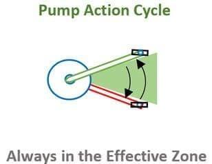 ポンプアクションサイクリングを可能にする「RRAD」
