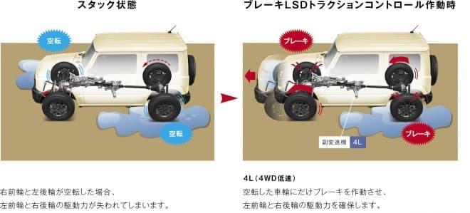 スズキ、新型「ジムニー」と新型「ジムニーシエラ」発売