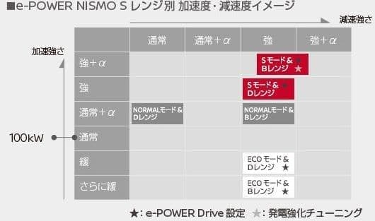 日産ノート e-POWER NISMO Sに、「ノート e-POWER NISMO S」
