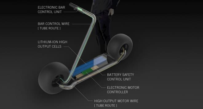 電動スクーター「Stator」