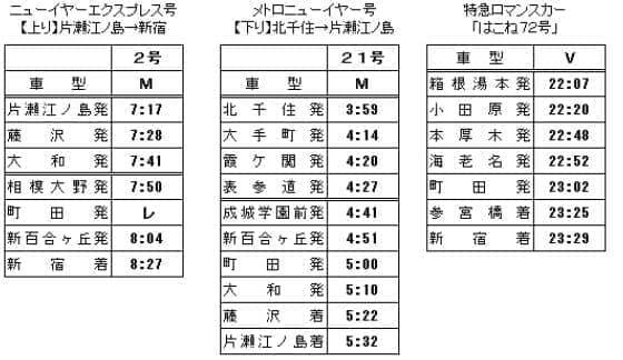 小田急線、大晦日は全線で終夜運転 ― 元旦早朝には臨時特急ロマンスカー「ニューイヤーエクスプレス号」