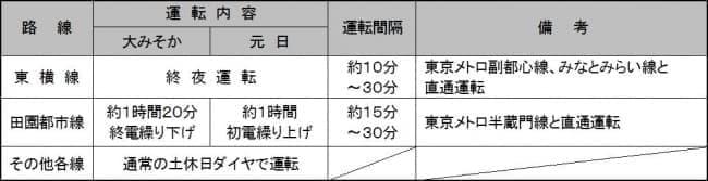 東急東横線、大晦日は終夜運転 ― 東急線、年末年始の列車運転について