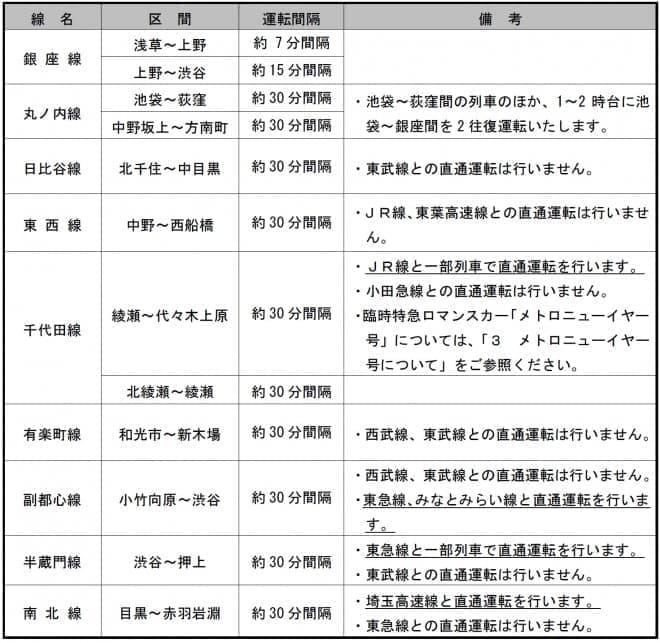 東京メトロ、大晦日の終夜運転について―元旦早朝には臨時特急ロマンスカー「メトロニューイヤー号」を運転