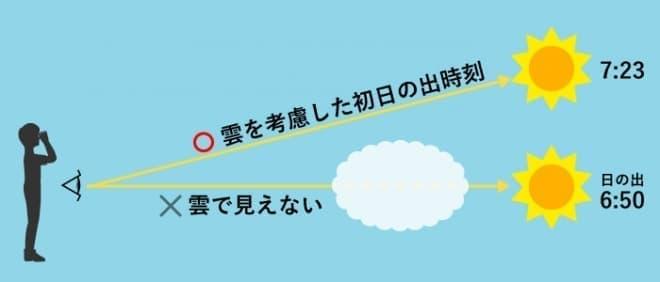 「初日の出時刻ズバリ予想」システム概念図