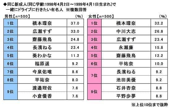 新成人に好かれる新成人は橋本環奈さん、広瀬すずさん、齋藤飛鳥さん-2019年新成人のカーライフ意識調査
