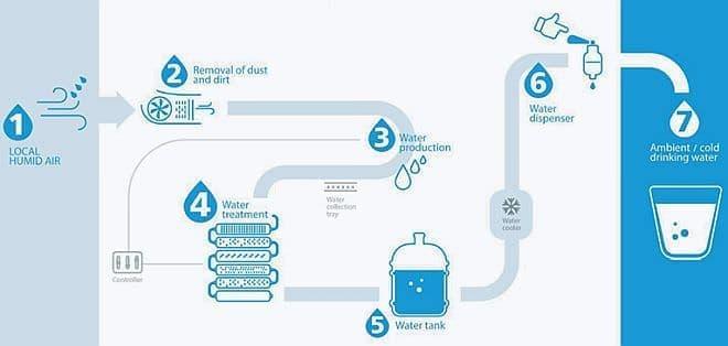 飲料水を車内で生み出すWatergen USAのシステム