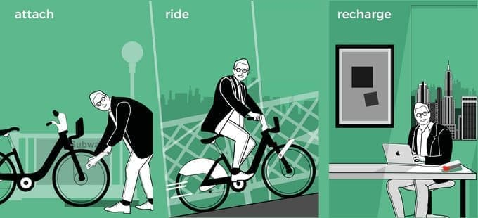 どんな自転車も5秒でEバイク化する「CLIP」
