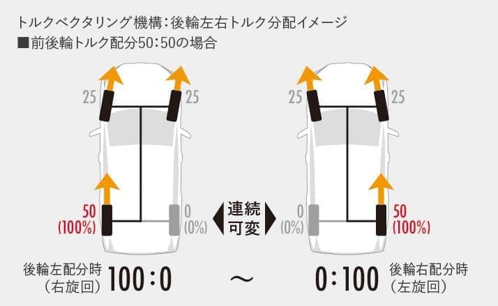 3列シートのSUV トヨタ新型「ハイランダー」、ニューヨーク国際オートショーで世界初披露
