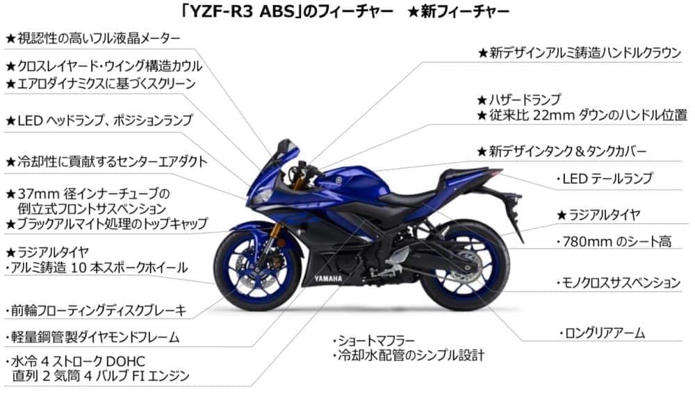 ヤマハ「YZF-R3 ABS」マイチェン