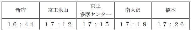 臨時座席指定列車「京王ライナー 時差Biz号」運行