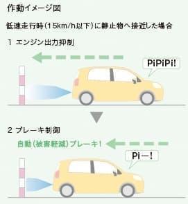 インテリジェントクリアランスソナー[パーキングサポートブレーキ(静止物)]オプション設定
