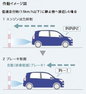 インテリジェントクリアランスソナー[パーキングサポートブレーキ(静止物)]