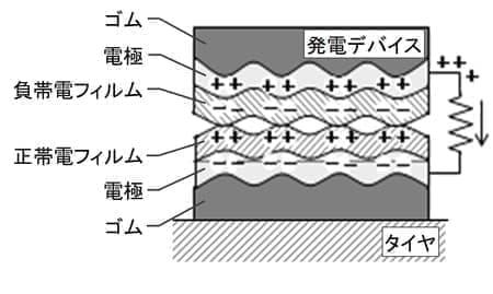 静電気を利用したタイヤ内部発電技術を関西大学と共同開発