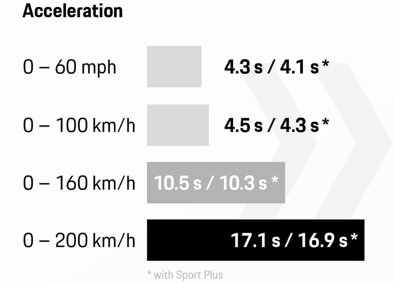 ポルシェ新「マカンターボ」は440PSを発揮する2.9Lツインターボ搭載