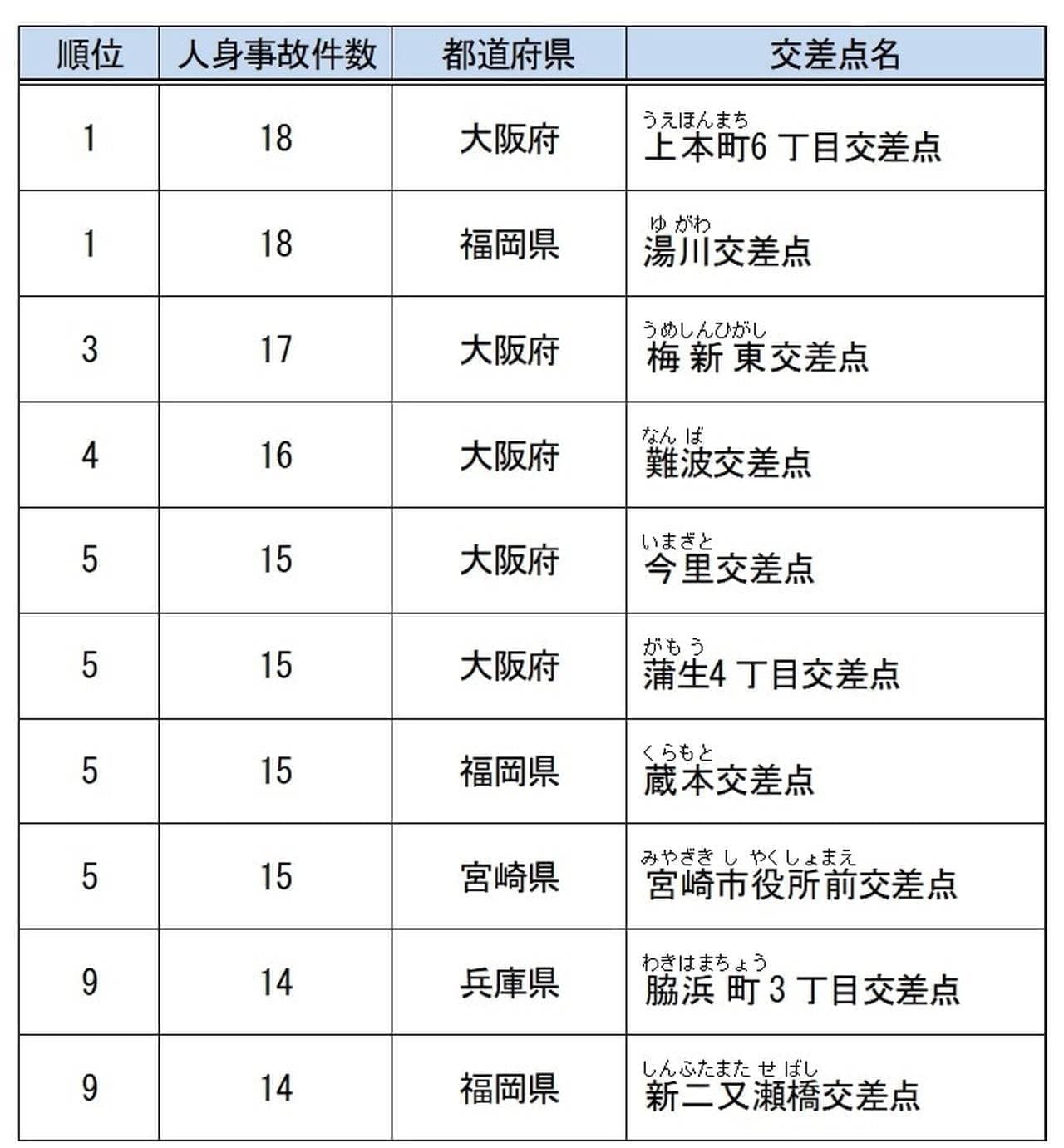2018年「全国交通事故多発交差点マップ」が日本損害保険協会から発表