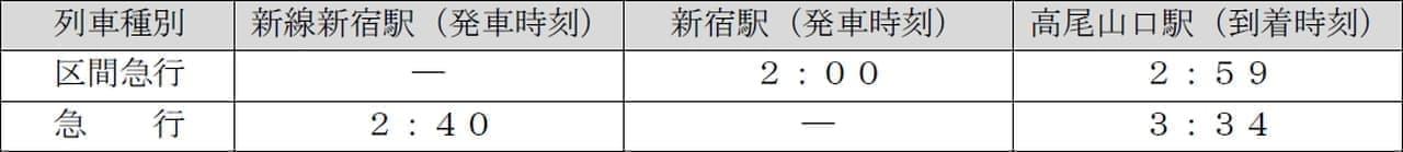 「京王ライナー迎春号」、12月24日販売開始