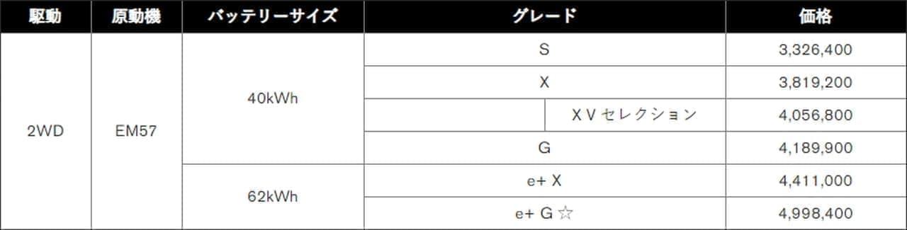 日産「リーフ」マイチェン―車庫入れ時間を約20%短縮!